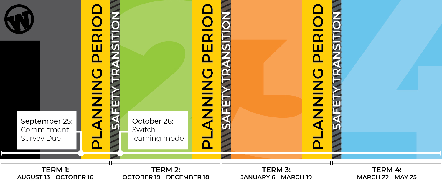 Timeline showing commitment surveys are due September 25 and a student's new learning mode would start on October 26