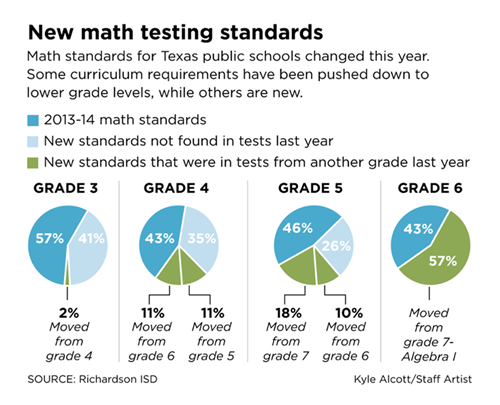 The New Texas Math Curriculum Standards A Steep Climb For Everyone