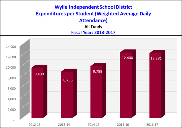 Wylie ISD Expenditures per Student (WADA)