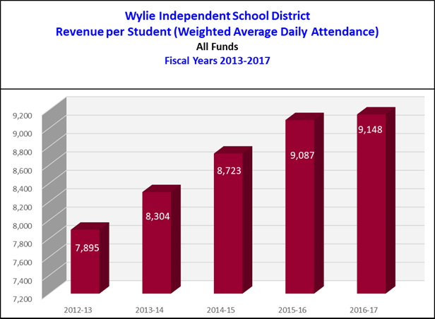 Wylie ISD Revenue per Student (WADA)