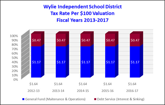 Wylie ISD Tax Rates 2012-2016